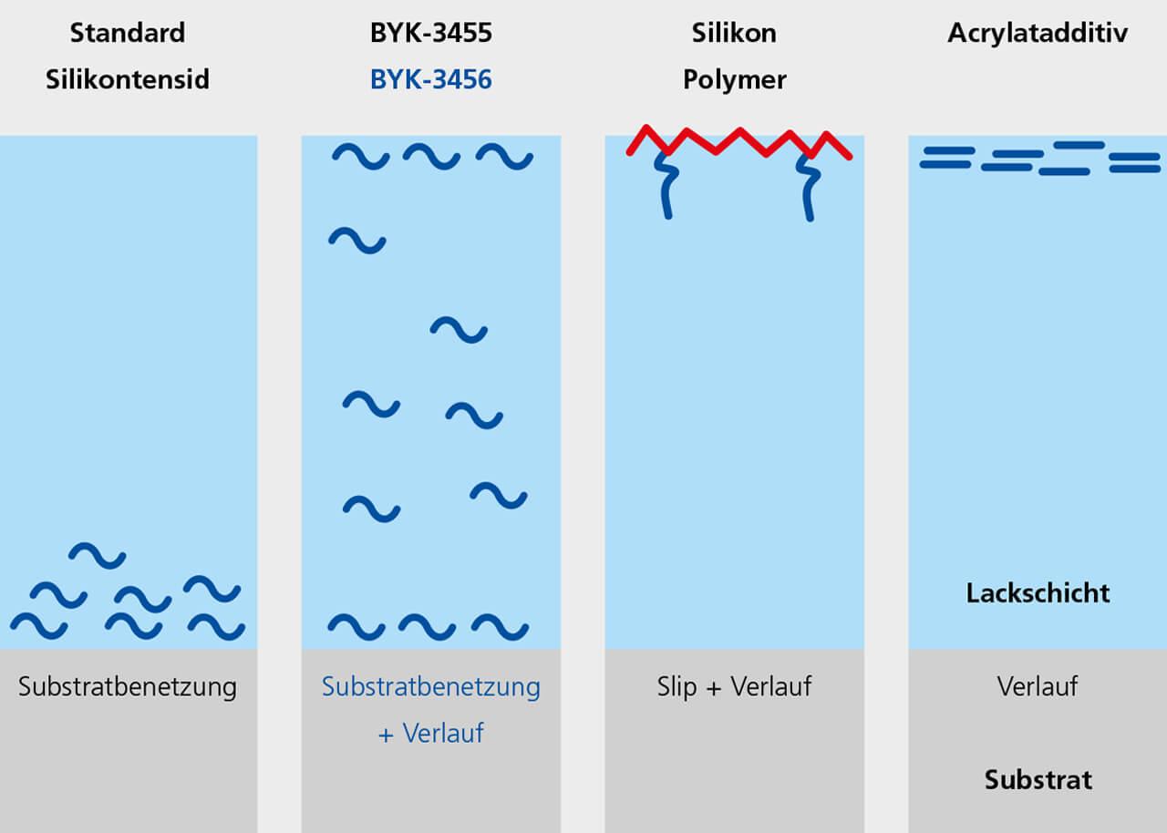 BYK-1786 – Sehr gute Entschäumung eines Holzlacksystems (Airmix Spritzapplikation)