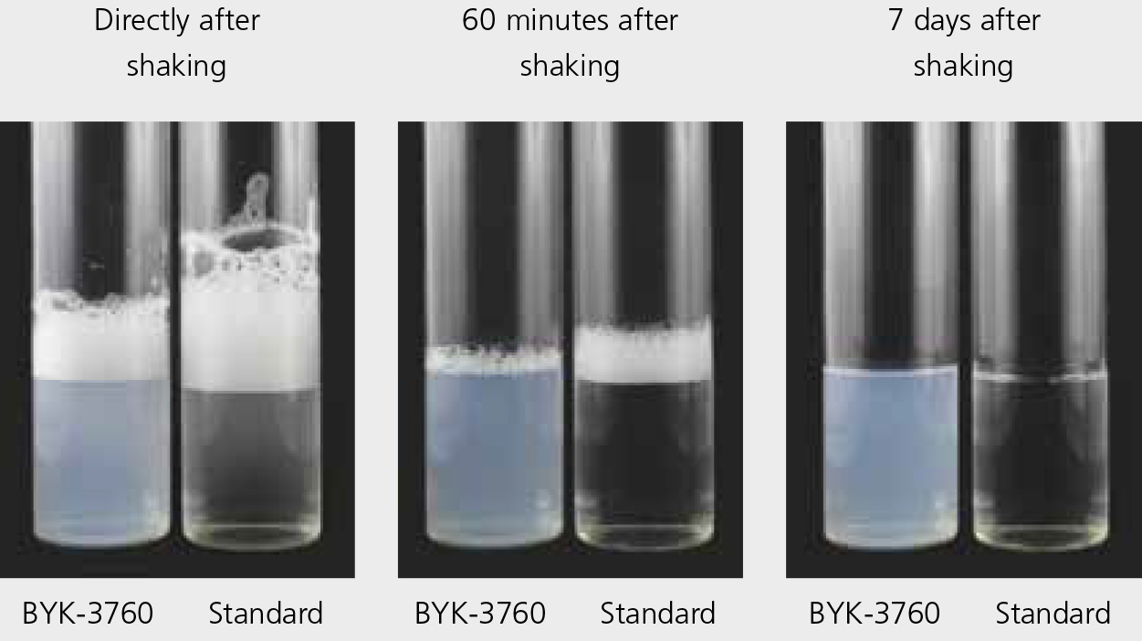 BYK-3760 – Very Low Foam Stabilization